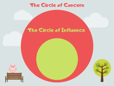 The Circle of Concern & The Circle of Influence / Control